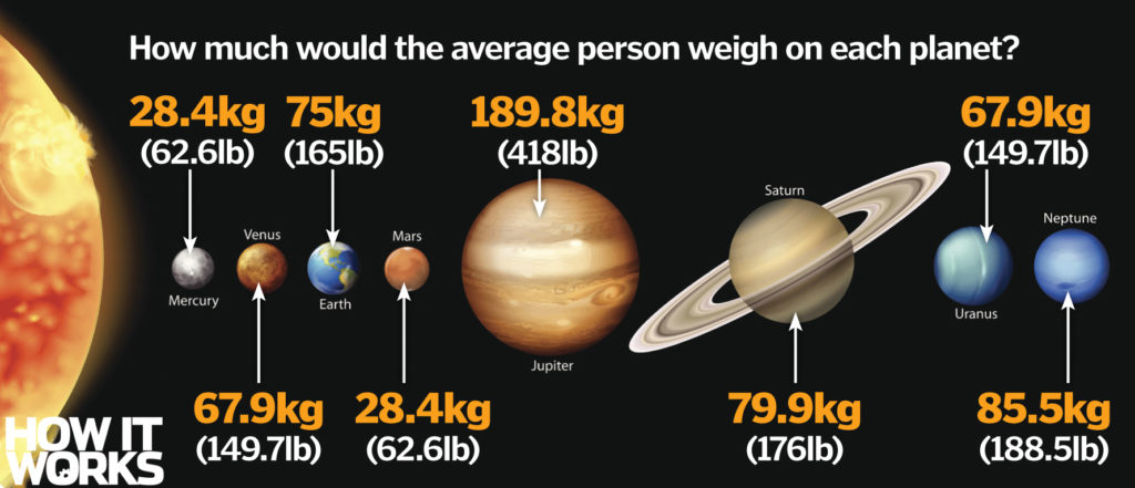 Why do we weigh different on other planets?