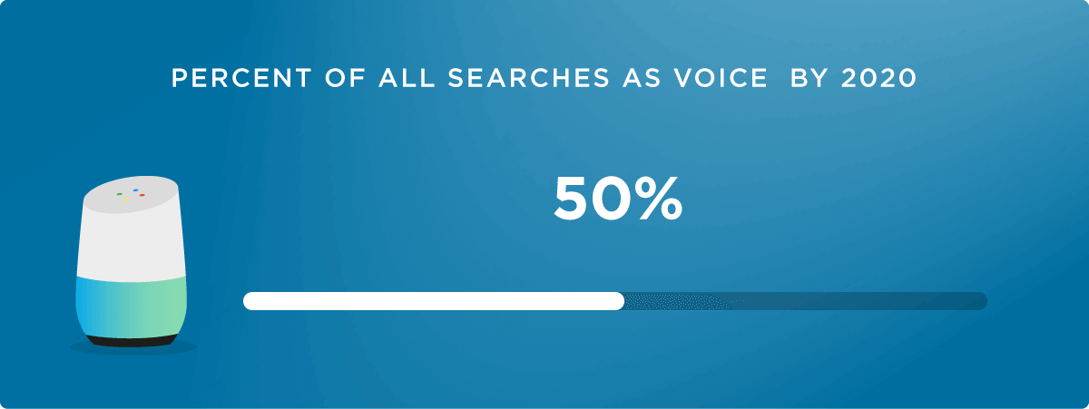 50 percent voice search