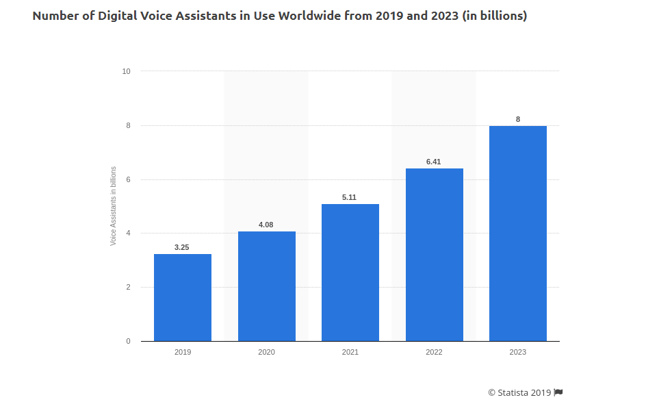 number of smart speaker worldwide