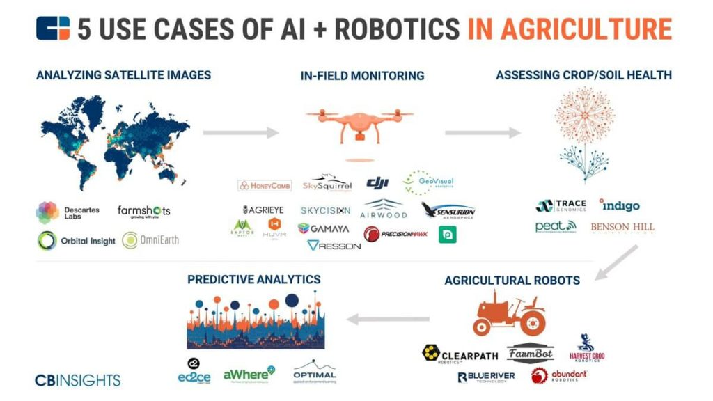 A Illustration of how ai is being used in agriculture