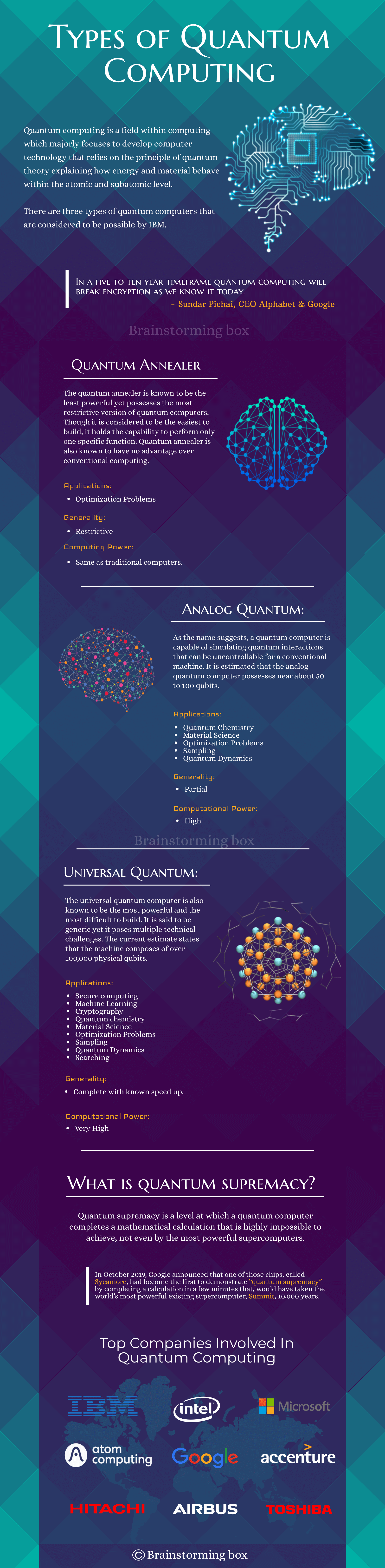 types of quantum computing and their applications