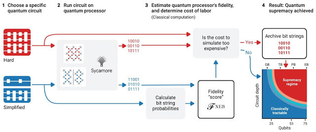 Process-for-demonstrating-quantum-supremacy