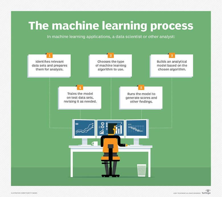 Some key parts in the machine learning process